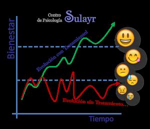 Psicología | Evolución con tratamiento. Centro de Psicología Sulayr